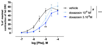 Figure 2: Effect of doxazosin on phenylephrine-induced contractions on human prostatic tissue from control patient. From Oger, S. et al. J Sex Med (2009) : 6(3) : 836-847.