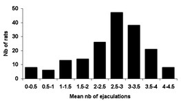 Figure 1: Histogram of the ejaculation frequency in 125 male Wistar rats tested in unilevel chamber (Pelvipharm, internal data).